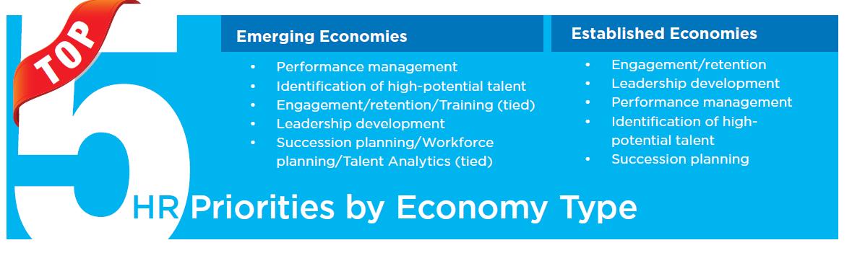 HR priorities by economy type