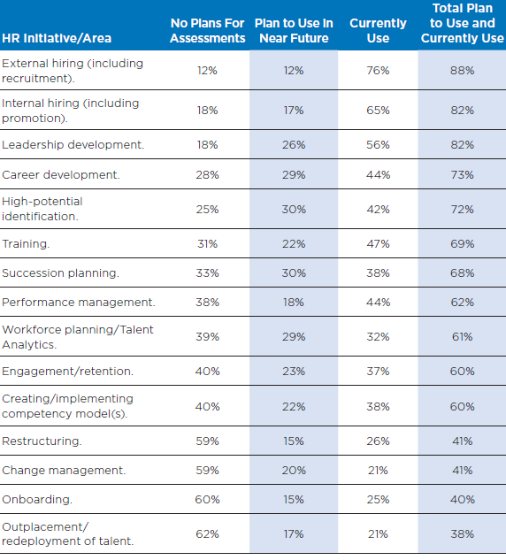 table usage of assessment tools human resource