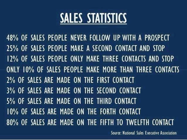 statistics on sales
