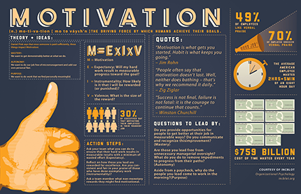 Motivation-Infographic