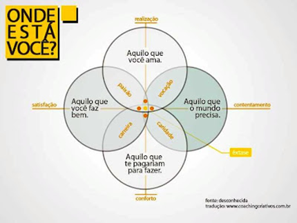 diagrama-como-escolher-a-sua-carreira