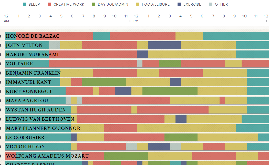 daily-routine-of-famous-creative-people